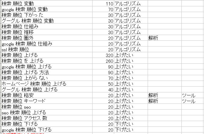 検索順位チェックツール 検索意図 カテゴライズ ソート3