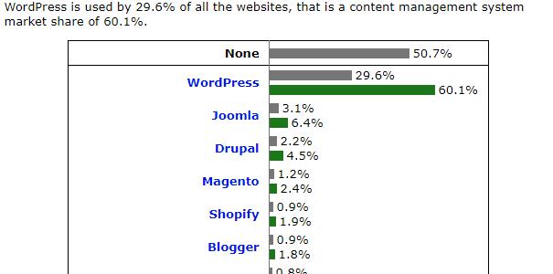 WordPress シェア 世界